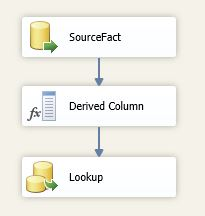 SSIS Lookup