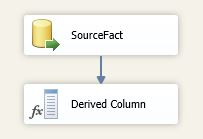 Data Source And Derived Column